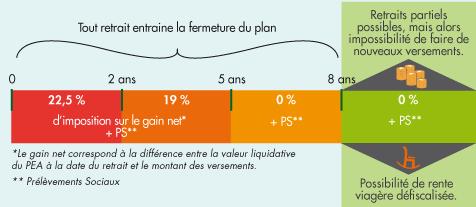 Epargne Et Loi Pacte Un Pea Plus Souple Zone Bourse