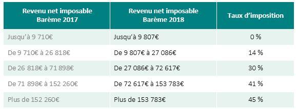 Fiscalite Boursiere Les Changements Prevus Pour 2018