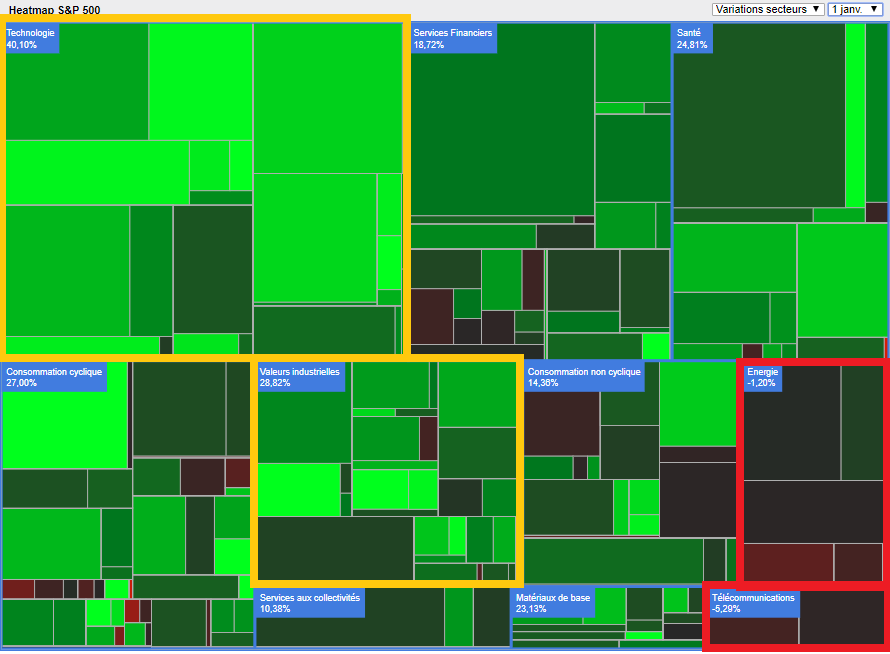 Bourse : 2017, grand cru boursier on dow 500 heat map, real-time s&p heat map, s&p 500 futures, s&p heat map live, s&p 500 tree map, s&p 500 histogram, s&p 500 distribution, s&p 500 board, s&p 500 stocks, s&p 500 performance, s&p 500 charts,