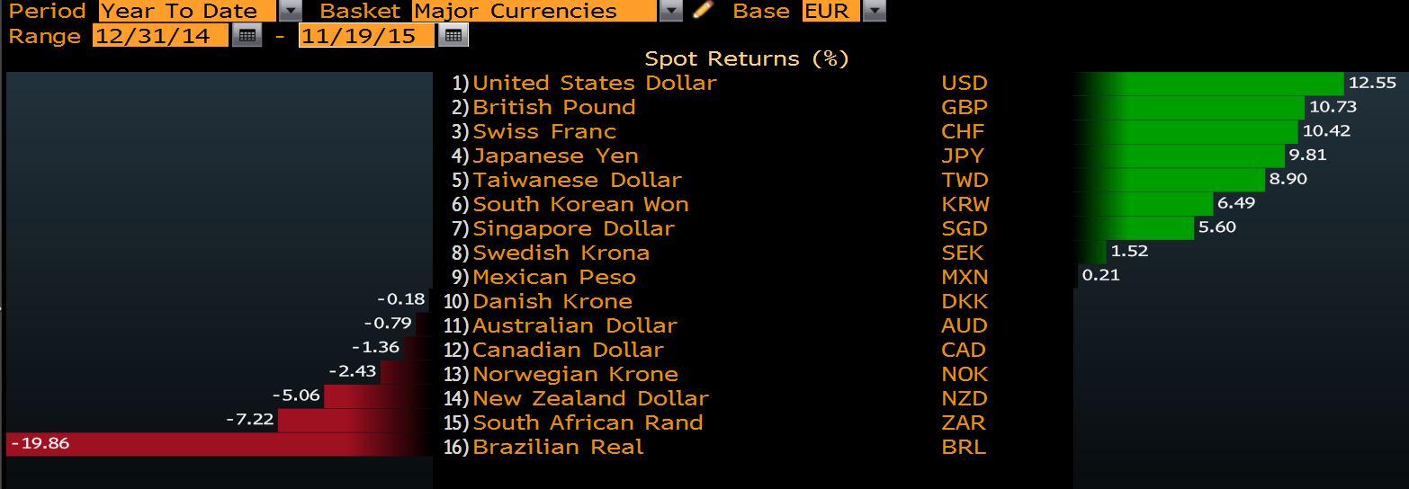 Bilan De L Euro Face A Ses Principales Devises Zone Bourse